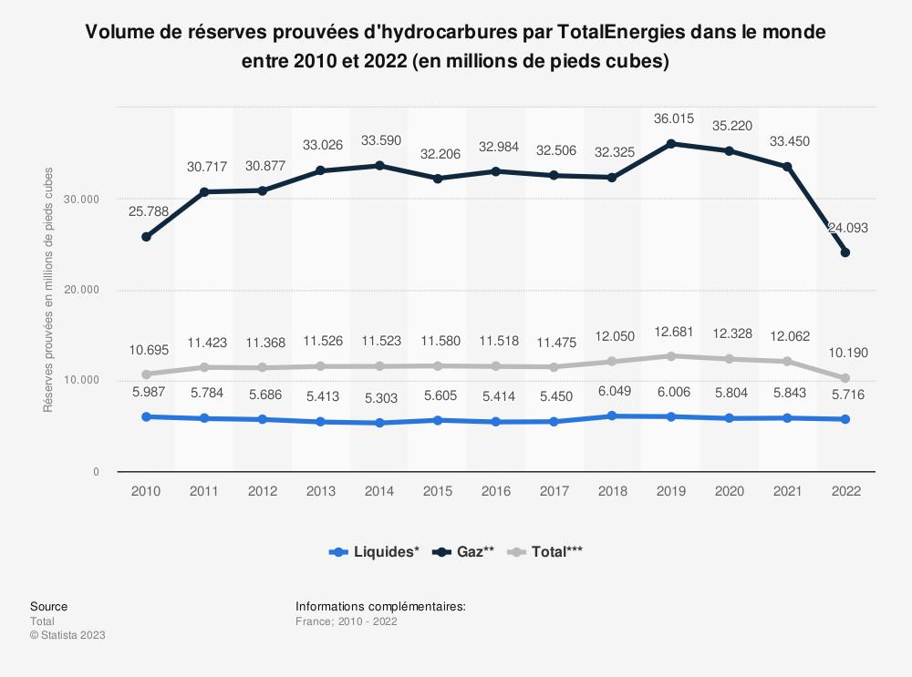 Statistique: Volume de réserves prouvées de Total S.A de 2010 à 2018 (en millions de pieds cubes) | Statista