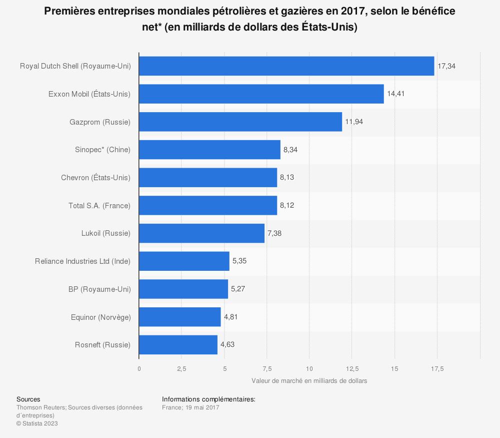 Statistique: Premières entreprises mondiales pétrolières et gazières en 2017, selon le bénéfice net* (en milliards de dollars des États-Unis) | Statista