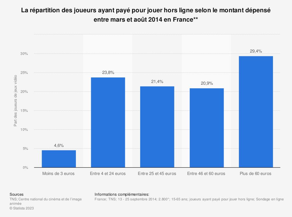 Statistique: La répartition des joueurs ayant payé pour jouer hors ligne selon le montant dépensé entre mars et août 2014 en France** | Statista