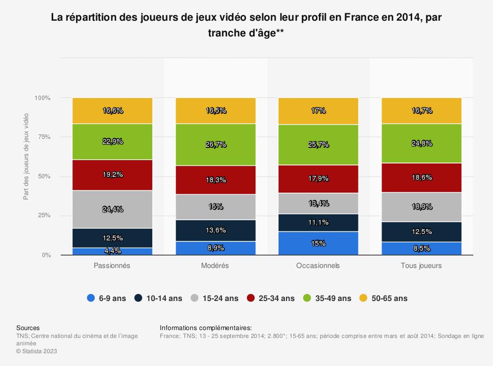 Statistique: La répartition des joueurs de jeux vidéo selon leur profil en France en 2014, par tranche d'âge** | Statista