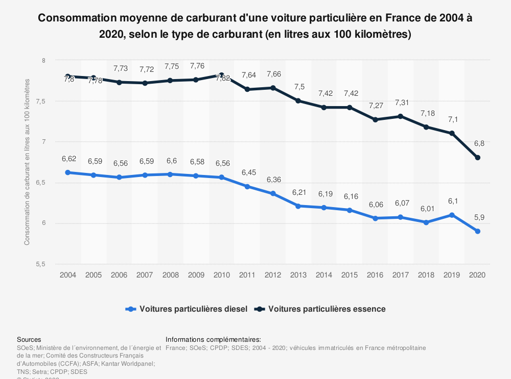 Statistique: Consommation moyenne de carburant d'une voiture particulière en France de 2004 à 2018, selon le type de carburant (en litres aux 100 kilomètres) | Statista