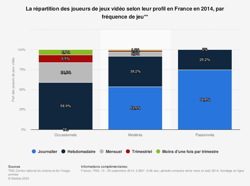 Statistique: La répartition des joueurs de jeux vidéo selon leur profil en France en 2014, par fréquence de jeu** | Statista