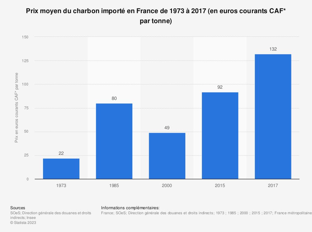 Statistique: Prix moyen du charbon importé en France de 1973 à 2017 (en euros courants CAF* par tonne) | Statista