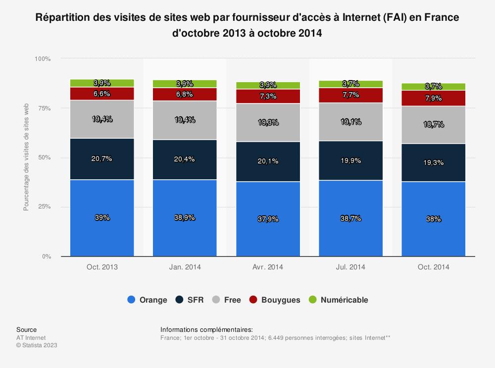 Statistique: Répartition des visites de sites web par fournisseur d'accès à Internet (FAI) en France d'octobre 2013 à octobre 2014 | Statista