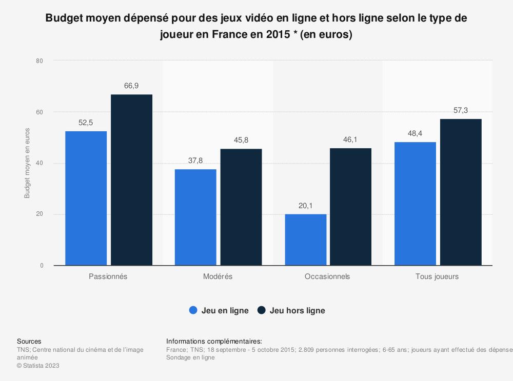 Statistique: Budget moyen dépensé pour des jeux vidéo en ligne et hors ligne selon le type de joueur en France en 2015 * (en euros) | Statista