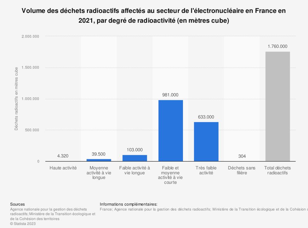 Statistique: Volume des déchets radioactifs affectés au secteur de l'électronucléaire en France en 2016, par type de déchets (en mètres cubes) | Statista