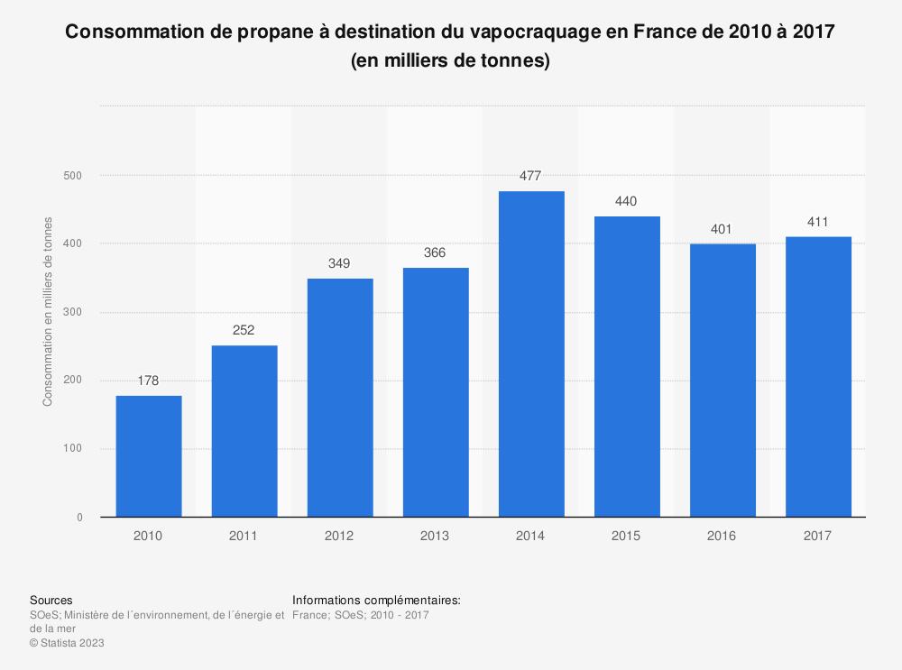 Statistique: Consommation de propane à destination du vapocraquage en France de 2010 à 2017 (en milliers de tonnes) | Statista