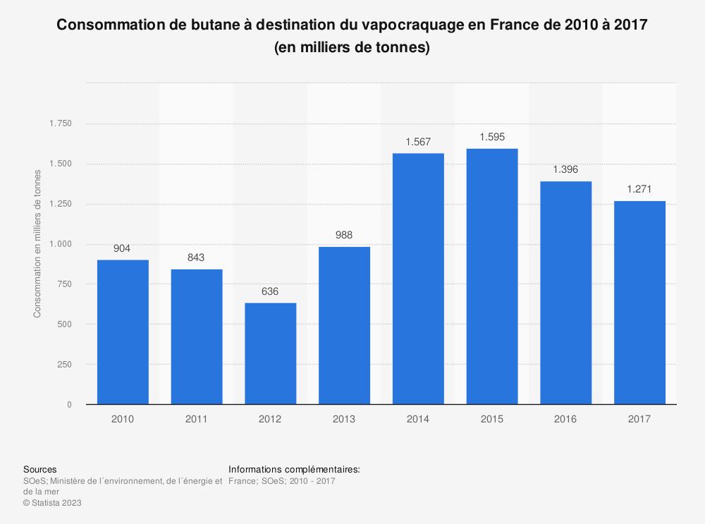 Statistique: Consommation de butane à destination du vapocraquage en France de 2010 à 2017 (en milliers de tonnes) | Statista