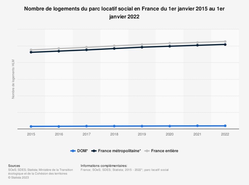 Statistique: Nombre total de logements sociaux en France au 1er janvier 2015 et au 1er janvier 2018 | Statista