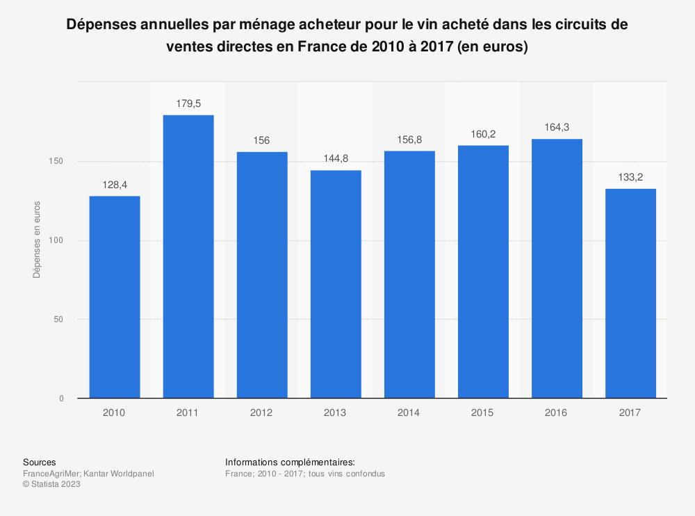 Statistique: Dépenses annuelles par ménage acheteur pour le vin acheté dans les circuits de ventes directes en France de 2010 à 2017 (en euros) | Statista
