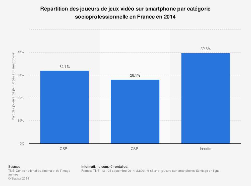 Statistique: Répartition des joueurs de jeux vidéo sur smartphone par catégorie socioprofessionnelle en France en 2014 | Statista