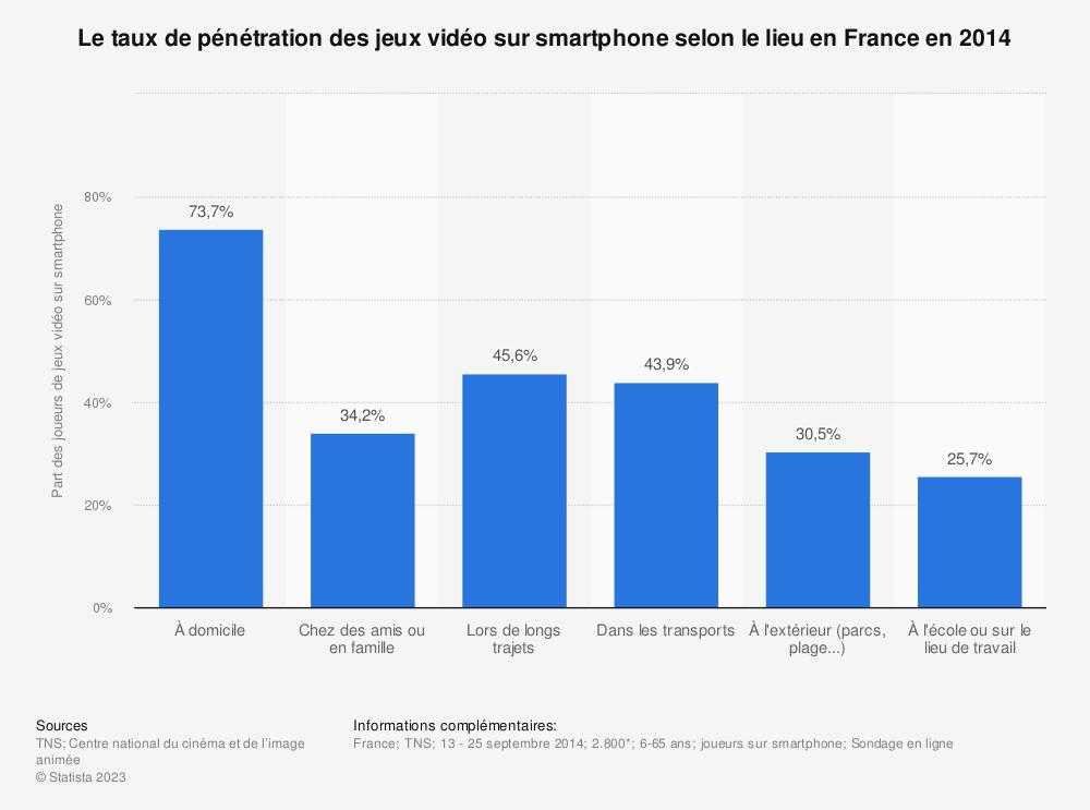 Statistique: Le taux de pénétration des jeux vidéo sur smartphone selon le lieu en France en 2014 | Statista