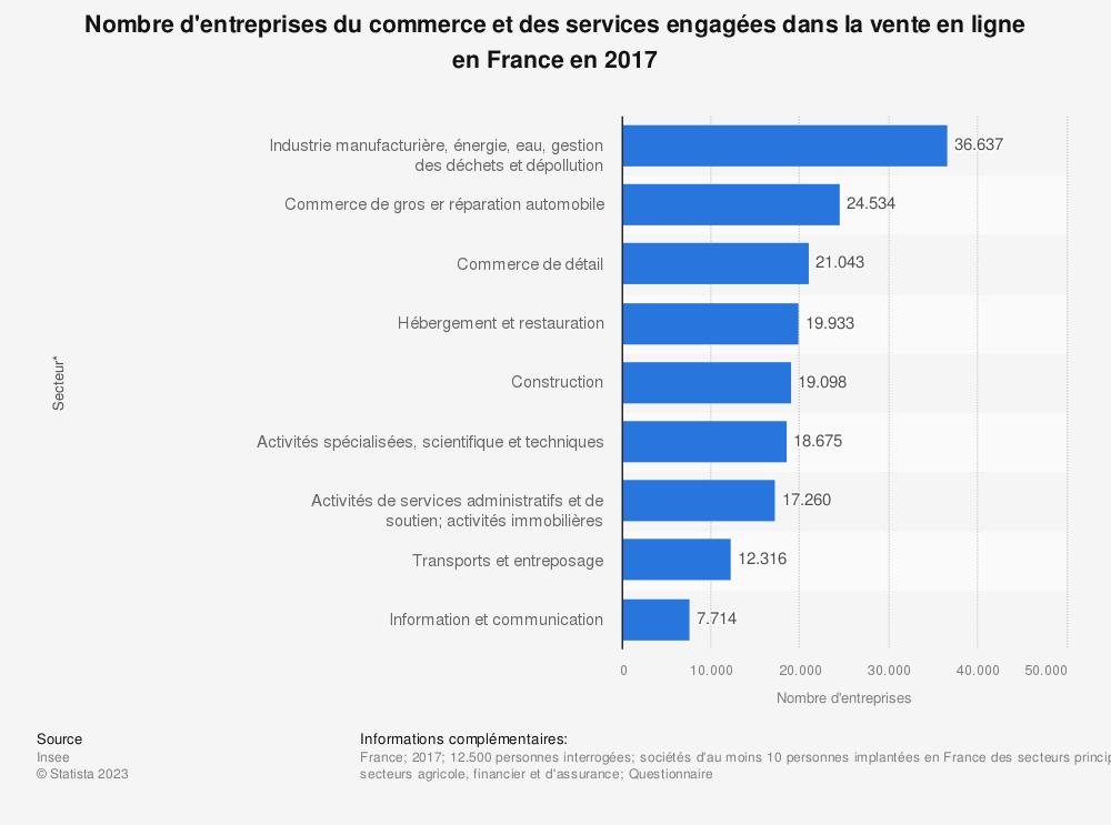 Statistique: Nombre d'entreprises du commerce et des services engagées dans la vente en ligne en France en 2017 | Statista