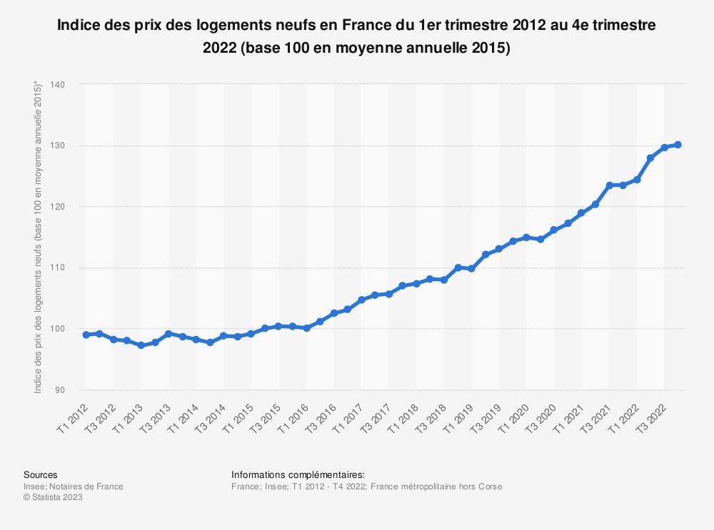Statistique: Indice des prix des logements neufs en France du 1er trimestre 2012 au 4e trimestre 2016* | Statista