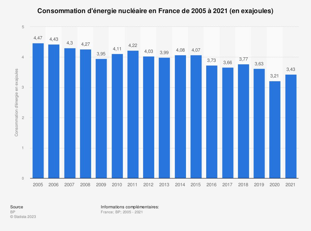 Statistique: Consommation d'énergie nucléaire en France de 2005 à 2017 (en millions de tonnes d'équivalent pétrole) | Statista