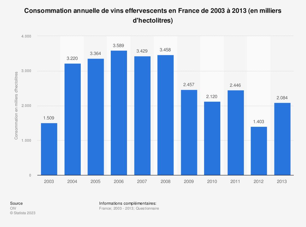 Statistique: Consommation annuelle de vins effervescents en France de 2003 à 2013 (en milliers d'hectolitres) | Statista