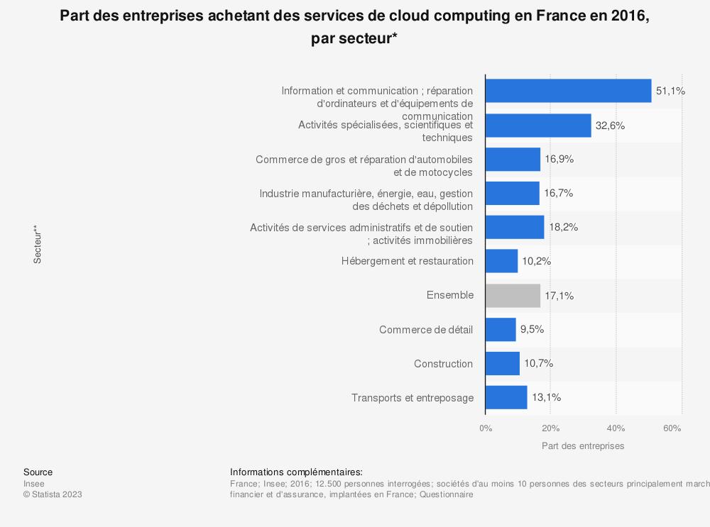 Statistique: Part des entreprises achetant des services de cloud computing en France en 2016, par secteur* | Statista