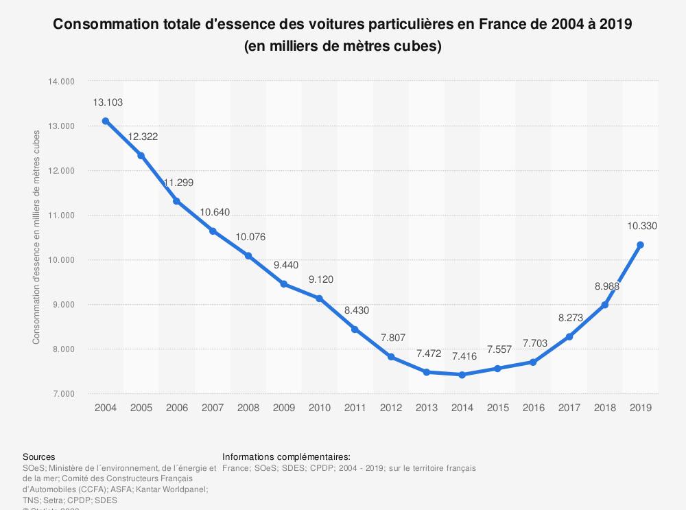 Statistique: Consommation totale d'essence des voitures particulières en France de 2004 à 2017 (en milliers de mètres cubes) | Statista