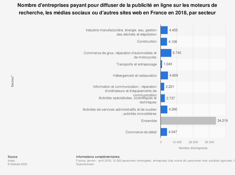 Statistique: Nombre d'entreprises payant pour diffuser de la publicité en ligne sur les moteurs de recherche, les médias sociaux ou d'autres sites web en France en 2018, par secteur | Statista