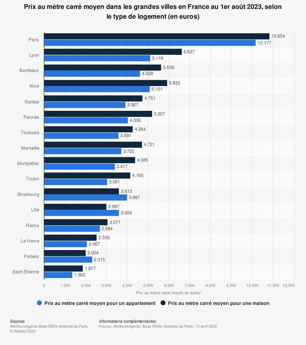 Statistique: Prix au mètre carré moyen dans les grandes villes en France au 1er janvier 2018, par type de logement (en euros) | Statista