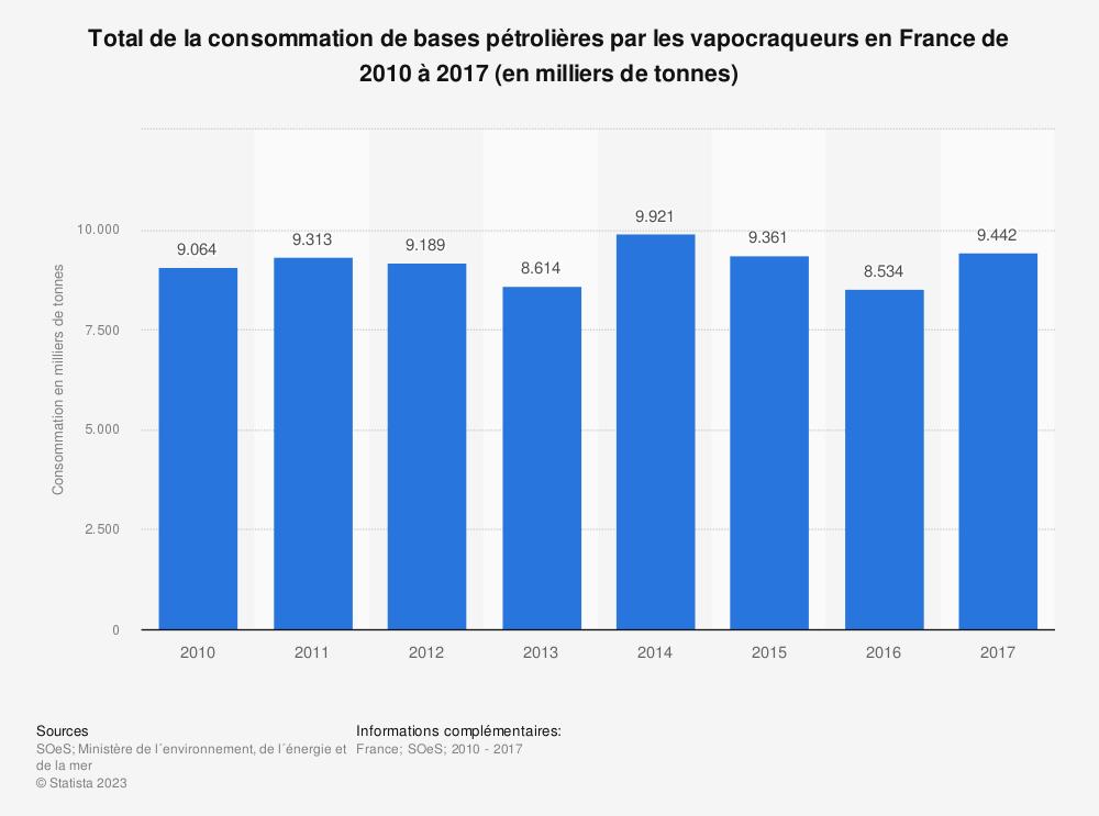 Statistique: Total de la consommation de bases pétrolières par les vapocraqueurs en France de 2010 à 2017 (en milliers de tonnes) | Statista