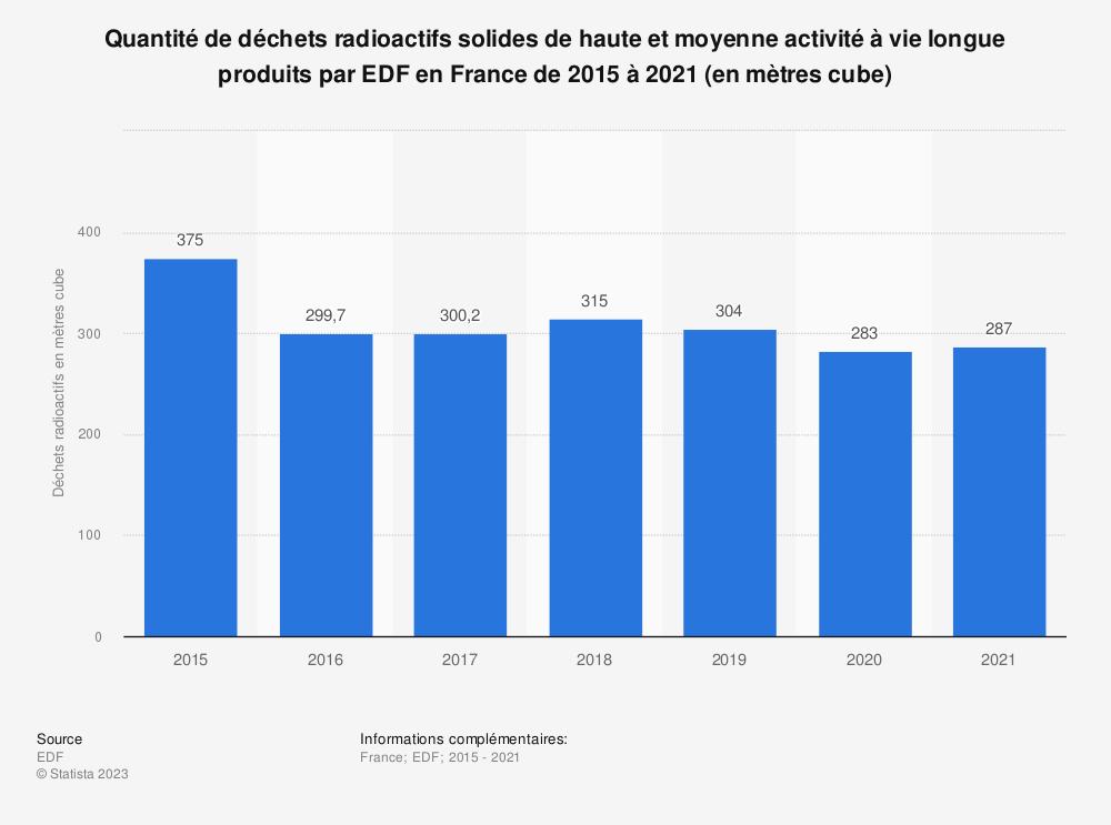 Statistique: Déchets radioactifs solides de haute et moyenne activité à vie longue produits par EDF en France de 2012 à 2016 (en mètres cubes par térawatt-heures) | Statista