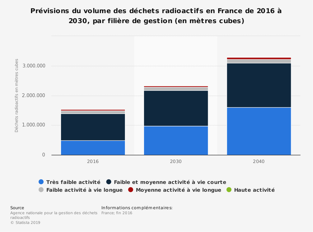 Statistique: Prévisions du volume des déchets radioactifs en France de 2016 à 2030, par filière de gestion (en mètres cubes) | Statista