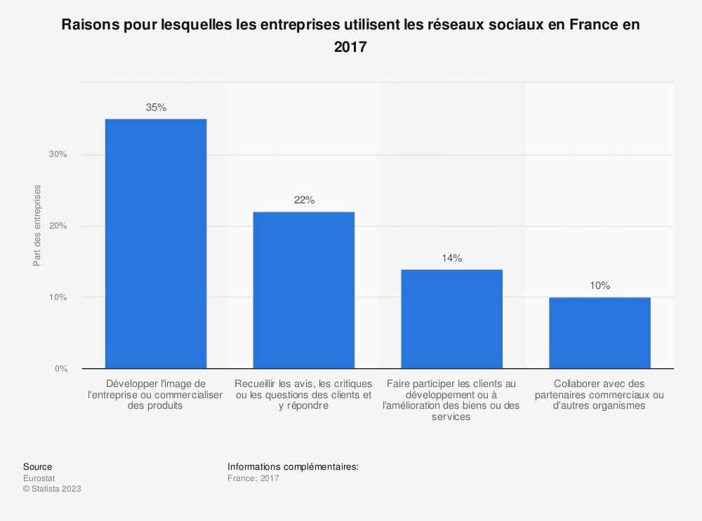 Statistique: Raisons pour lesquelles les entreprises utilisent les réseaux sociaux en France en 2017 | Statista