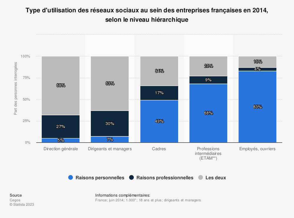 Statistique: Type d'utilisation des réseaux sociaux au sein des entreprises françaises en 2014, selon le niveau hiérarchique | Statista