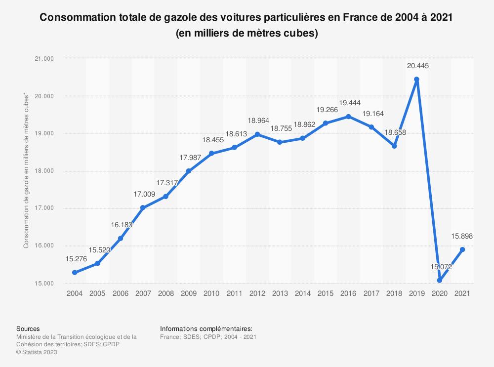 Statistique: Consommation totale de gazole des voitures particulières en France de 2004 à 2018 (en milliers de mètres cubes) | Statista
