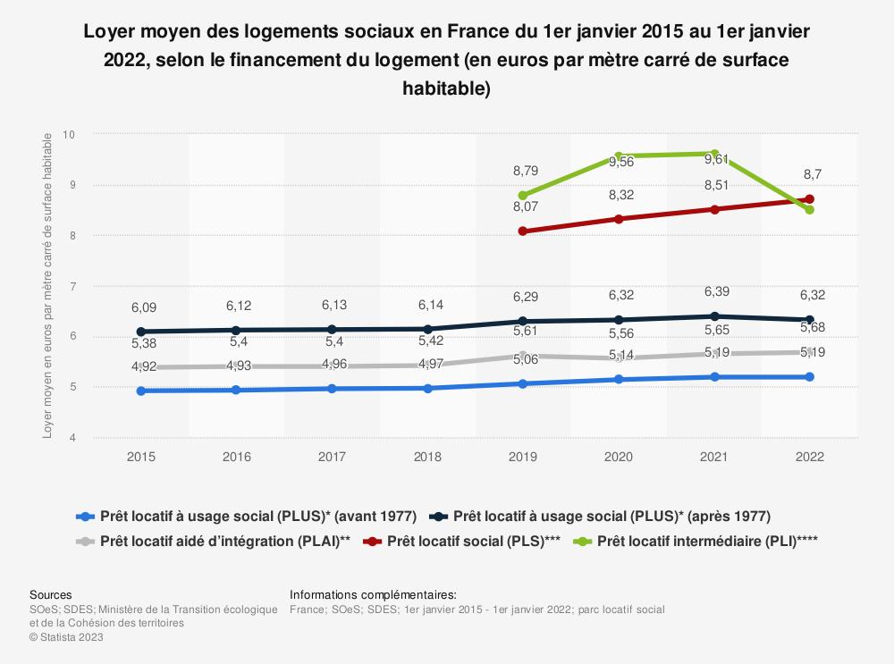 Statistique: Loyer moyen des logements sociaux en France du 1er janvier 2015 au 1er janvier 2019, selon le financement du logement (en euros par mètre carré de surface habitable) | Statista