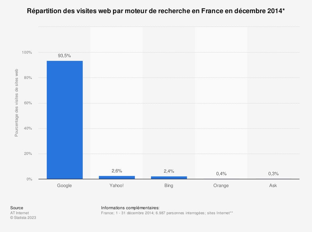 Statistique: Répartition des visites web par moteur de recherche en France en décembre 2014* | Statista