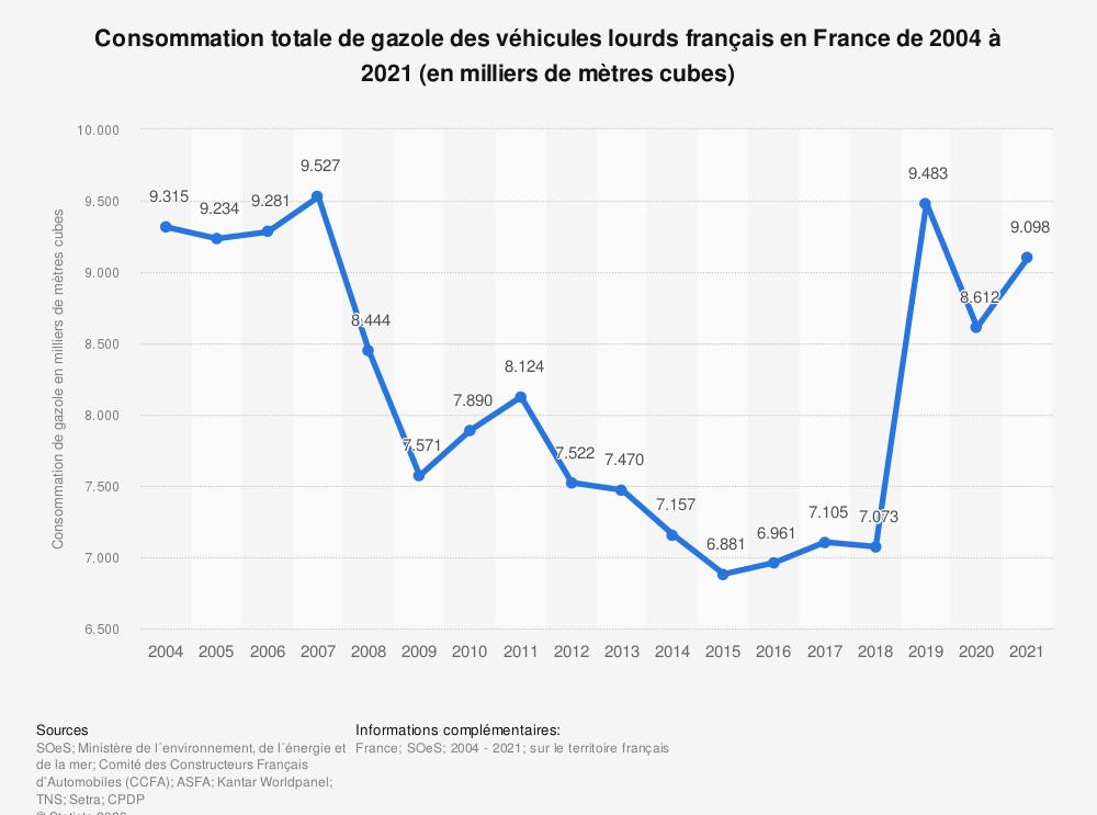 Statistique: Consommation totale de gazole des véhicules lourds français en France de 2004 à 2018 (en milliers de mètres cubes) | Statista