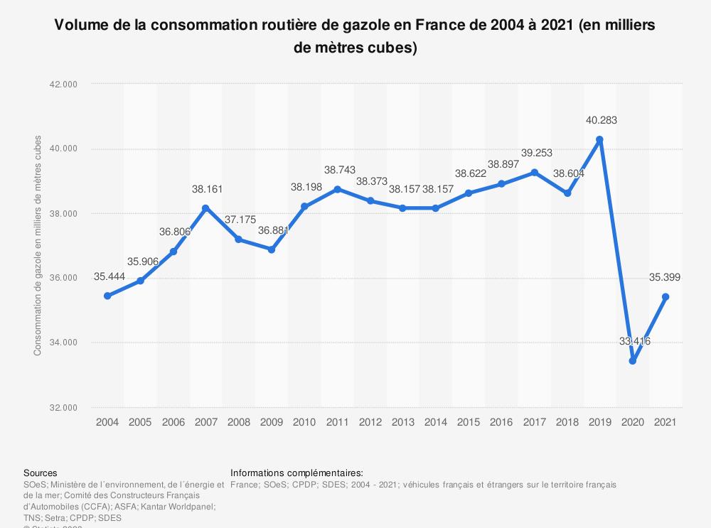 Statistique: Volume de la consommation routière de gazole en France de 2004 à 2018 (en milliers de mètres cubes) | Statista