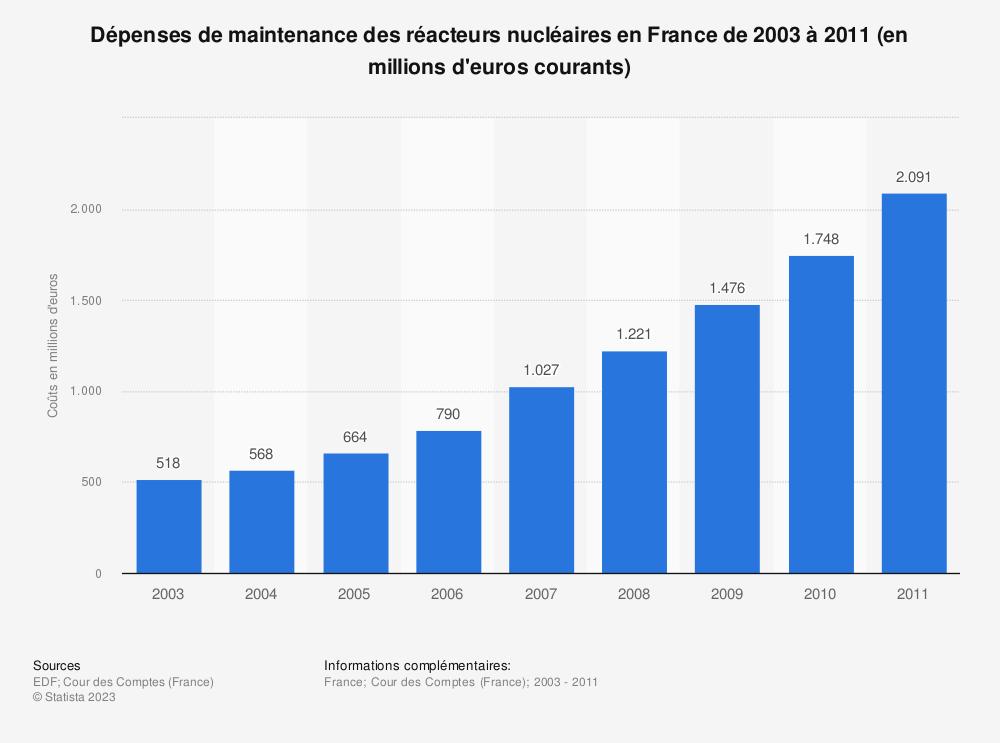 Statistique: Dépenses de maintenance des réacteurs nucléaires en France de 2003 à 2011 (en millions d'euros courants) | Statista