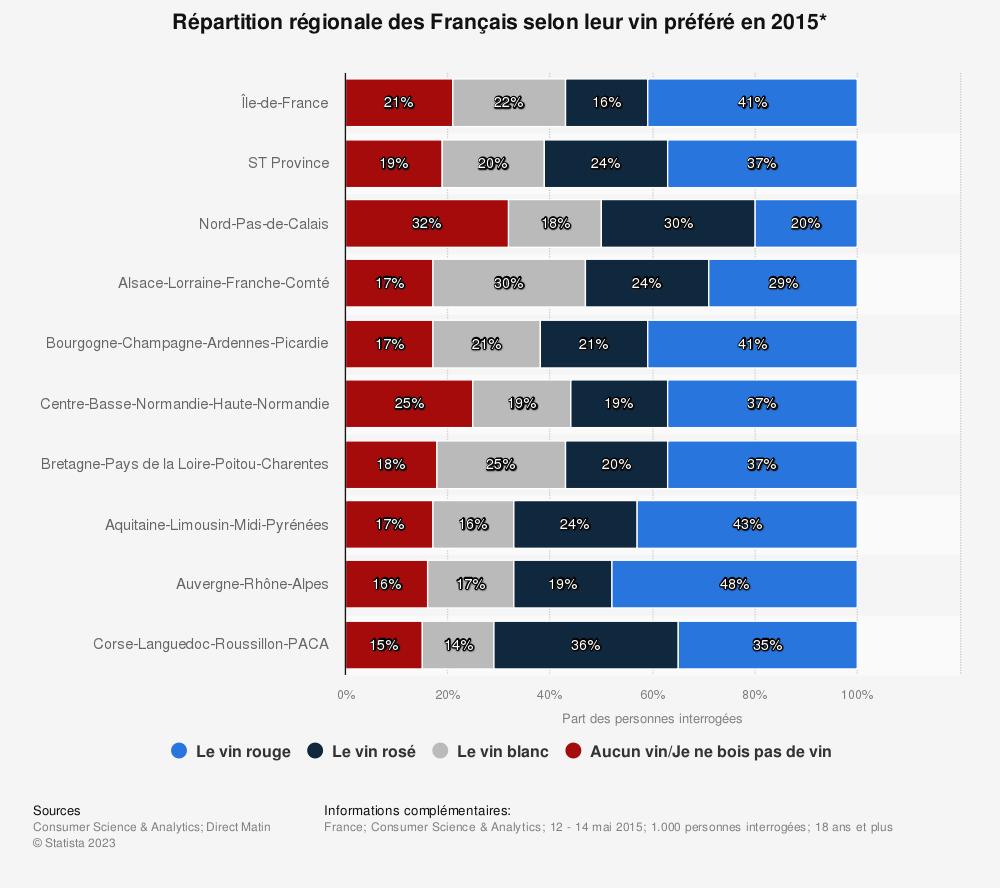 Statistique: Répartition régionale des Français selon leur vin préféré en 2015* | Statista