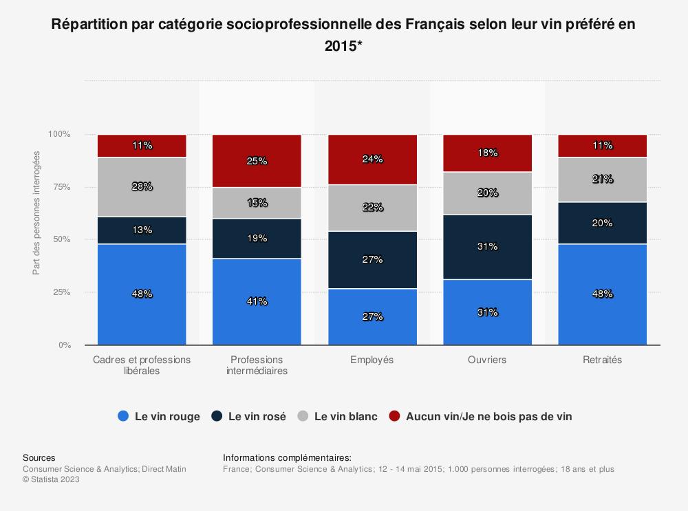 Statistique: Répartition par catégorie socioprofessionnelle des Français selon leur vin préféré en 2015* | Statista