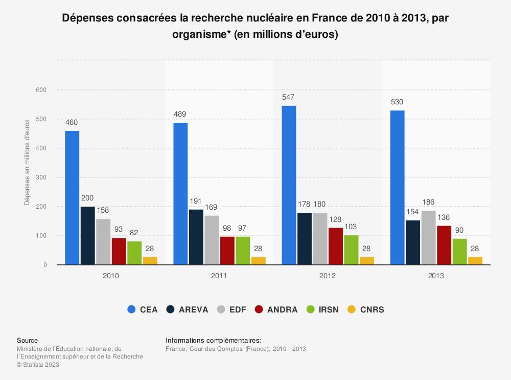 Statistique: Dépenses consacrées la recherche nucléaire en France de 2010 à 2013, par organisme* (en millions d'euros) | Statista