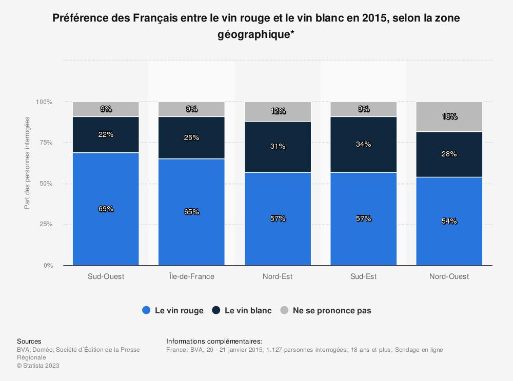 Statistique: Préférence des Français entre le vin rouge et le vin blanc en 2015, selon la zone géographique* | Statista