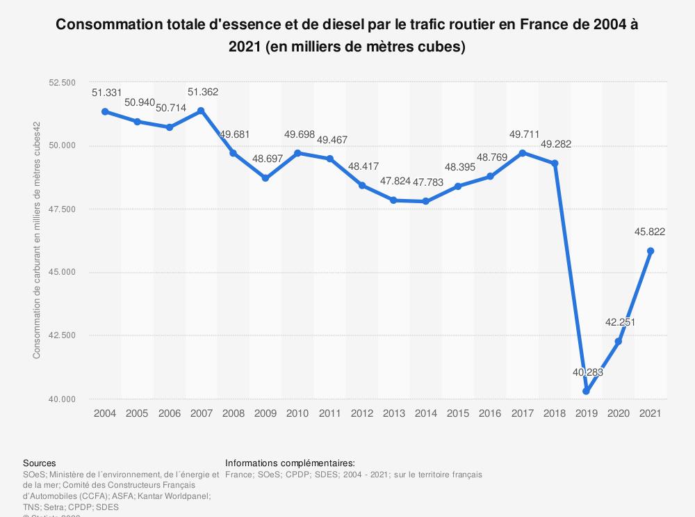 Statistique: Consommation totale d'essence et de diesel par le trafic routier en France de 2004 à 2018 (en milliers de mètres cubes) | Statista