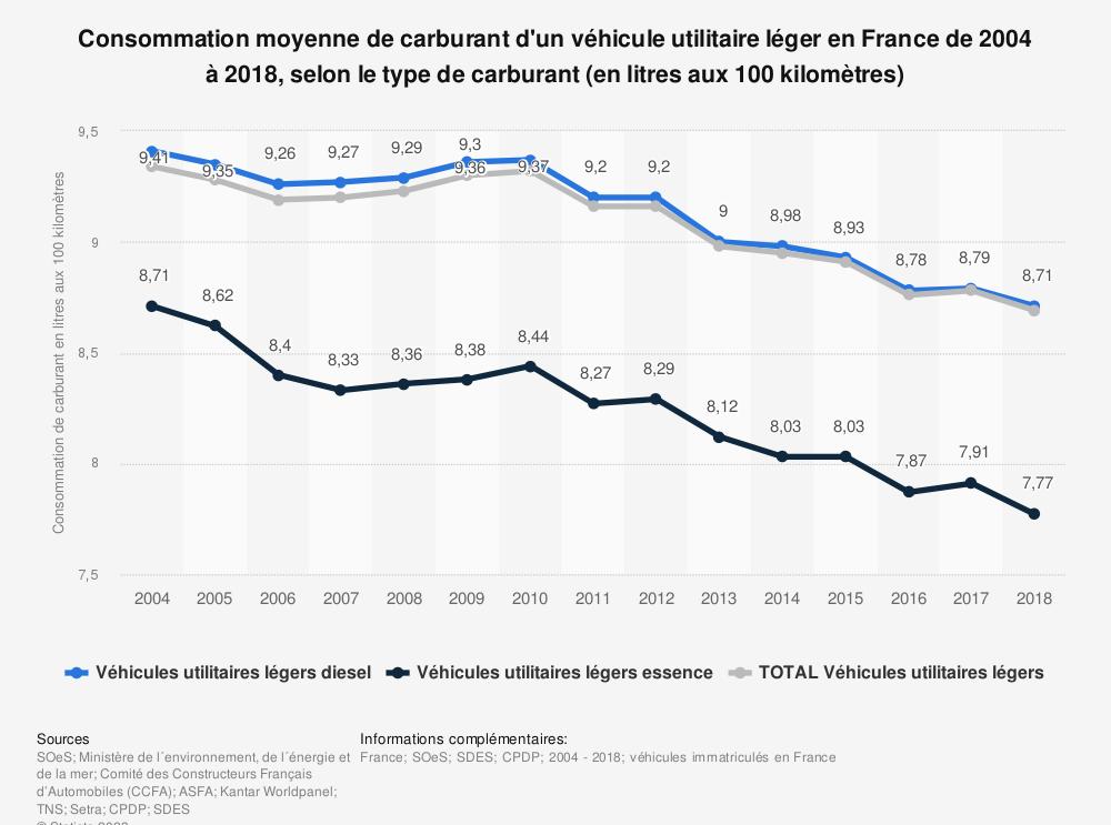Statistique: Consommation moyenne de carburant d'un véhicule utilitaire léger en France de 2004 à 2018, selon le type de carburant (en litres aux 100 kilomètres) | Statista