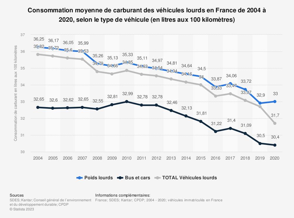 Statistique: Consommation moyenne de carburant d'un véhicule lourd en France de 2004 à 2016, selon le type de véhicule (en litres aux 100 kilomètres) | Statista