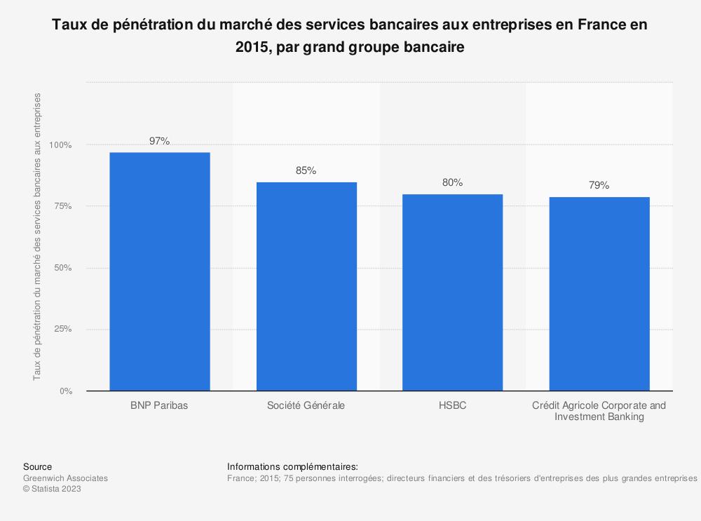 Statistique: Taux de pénétration du marché des services bancaires aux entreprises en France en 2015, par grand groupe bancaire | Statista