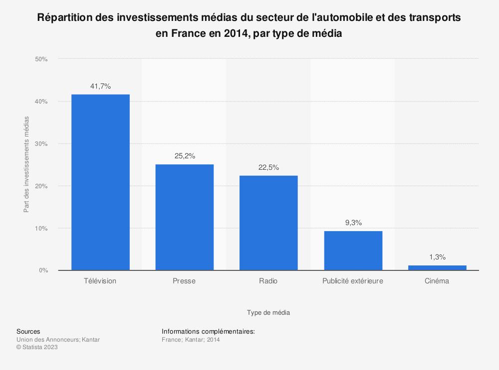 Statistique: Répartition des investissements médias du secteur de l'automobile et des transports en France en 2014, par type de média | Statista