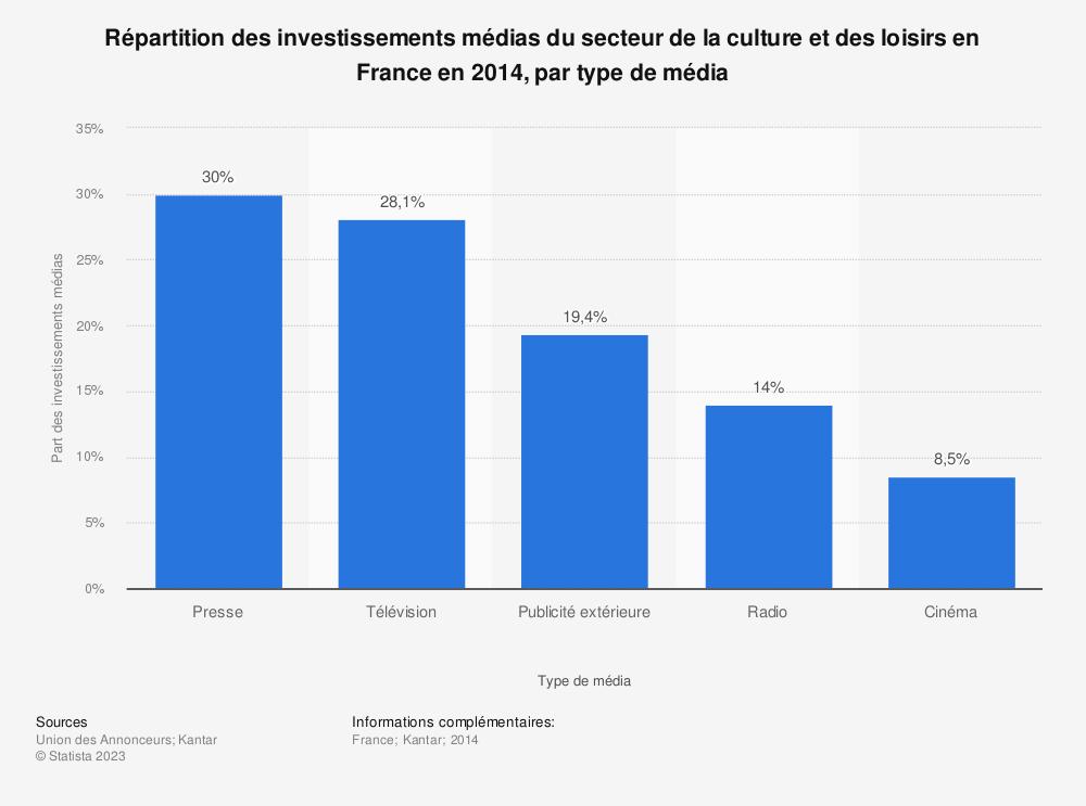 Statistique: Répartition des investissements médias du secteur de la culture et des loisirs en France en 2014, par type de média | Statista