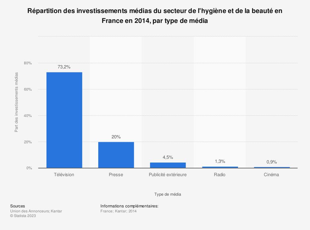 Statistique: Répartition des investissements médias du secteur de l'hygiène et de la beauté en France en 2014, par type de média | Statista
