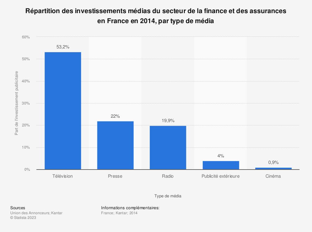 Statistique: Répartition des investissements médias du secteur de la finance et des assurances en France en 2014, par type de média | Statista