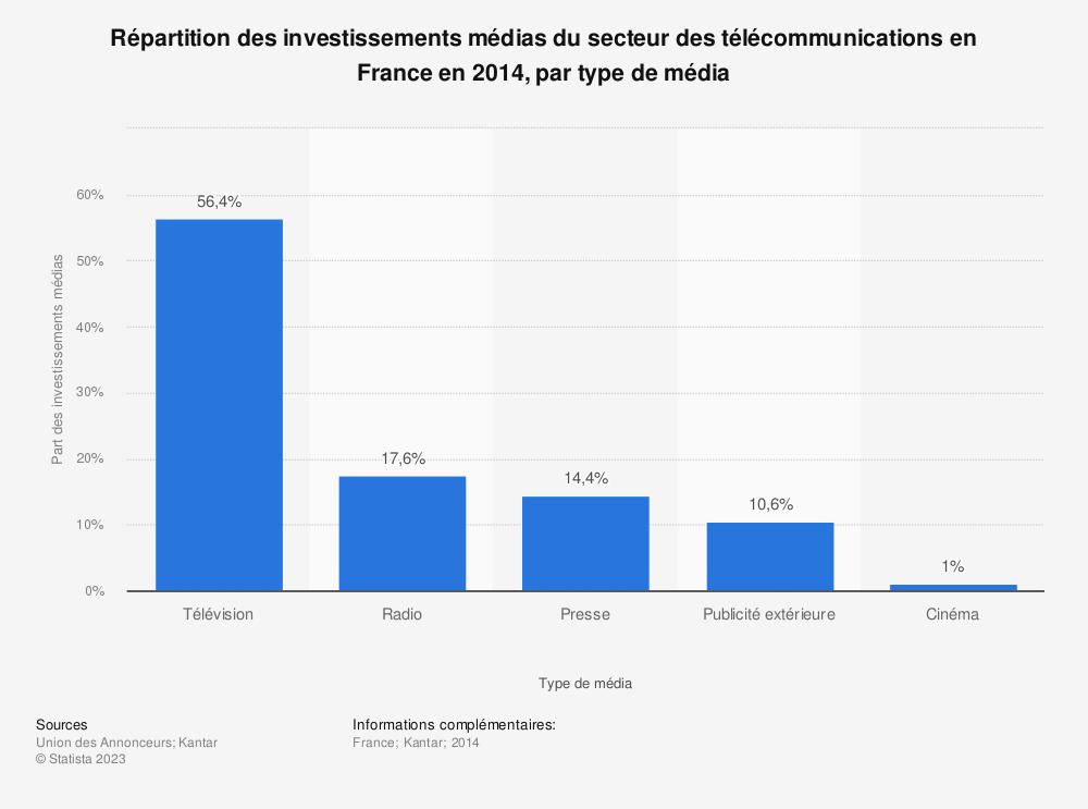 Statistique: Répartition des investissements médias du secteur des télécommunications en France en 2014, par type de média | Statista