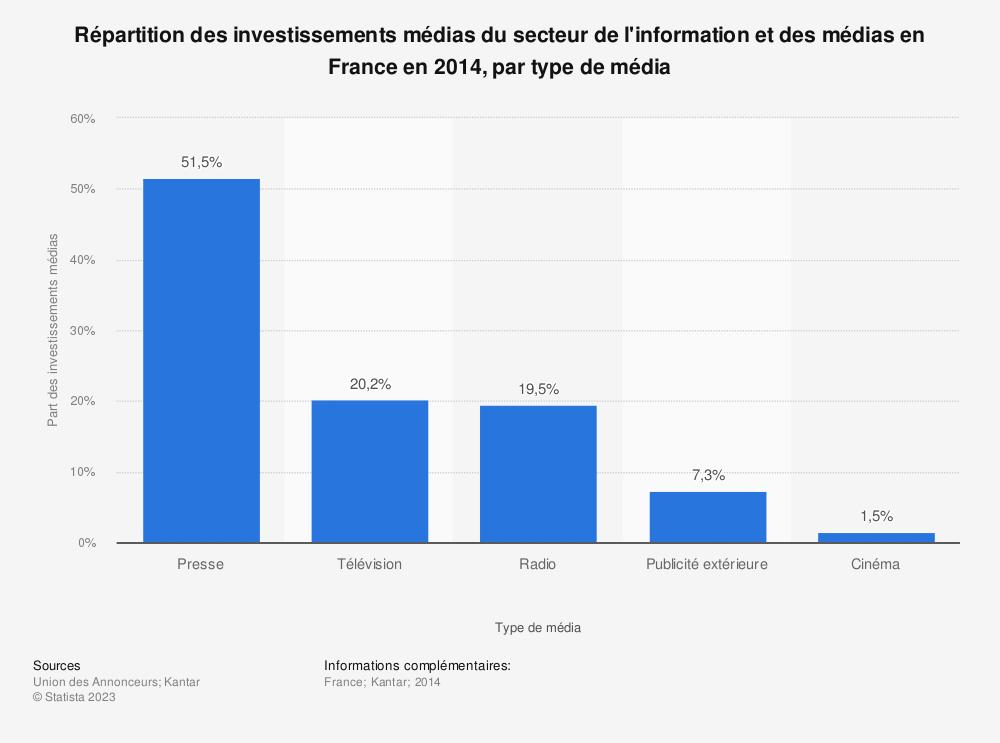 Statistique: Répartition des investissements médias du secteur de l'information et des médias en France en 2014, par type de média | Statista