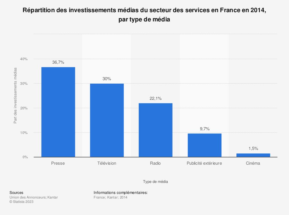 Statistique: Répartition des investissements médias du secteur des services en France en 2014, par type de média | Statista